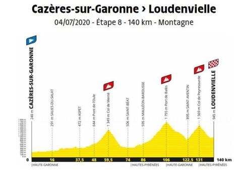 1-Tour-de-France-2020---profil-etape.jpg